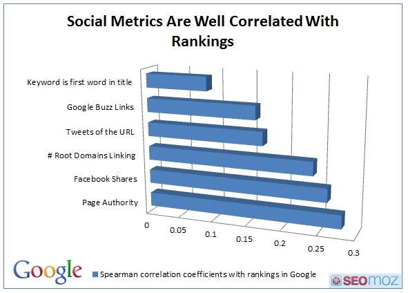 Why Merging Social And SEO Is A Must For Today's Marketing