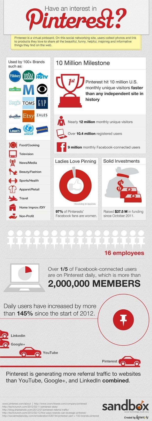 pinterest infographic 640 blog full 1