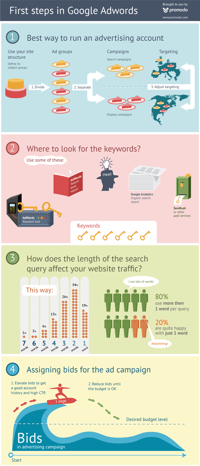 first steps in google adwords infographics 502918e7492fe